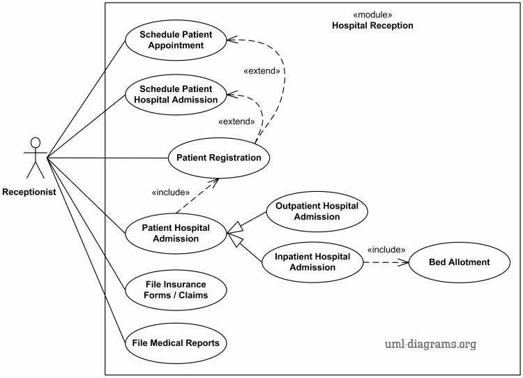 Sample Use Case Document Unique Uml Use Case Diagram Example for Hospital Management