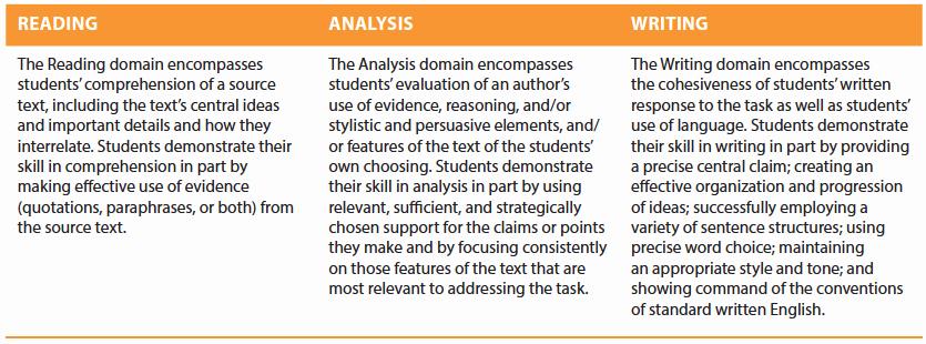 Sat Essay Paper Pdf Elegant the New Sat's Optional Essay – Pwn Test Prep