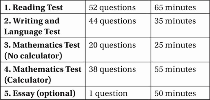 Sat Essay Template Pdf Elegant What is the format Of the Redesigned Sat attacking the