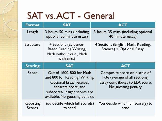 Sat Essay Template Pdf Inspirational Average Score Sat Essay