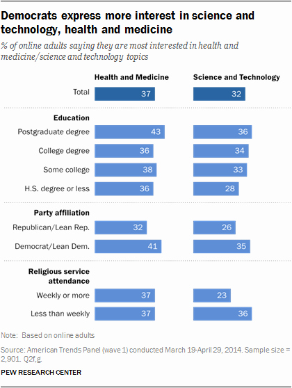 Science and Technology topics Best Of Americans Interest In Science Health and Other topics