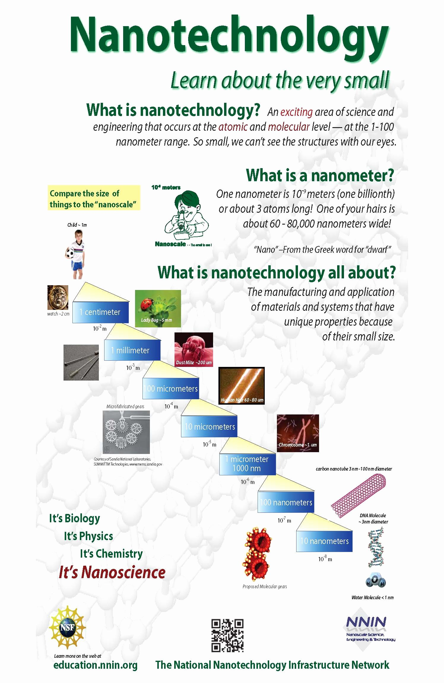 Science and Technology topics New Nanotechnology Poster
