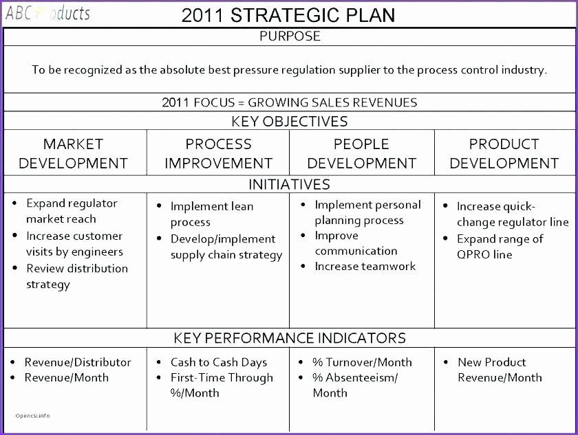 Score Business Plan Templates Elegant Score Nonprofit Business Plan Template