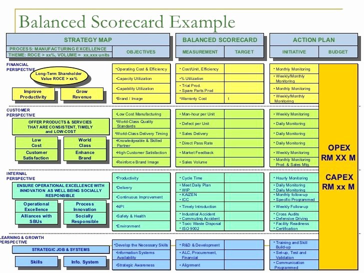 Score Business Plan Templates Lovely Balanced Scorecard Example Strategy Map Balanced Scorecard