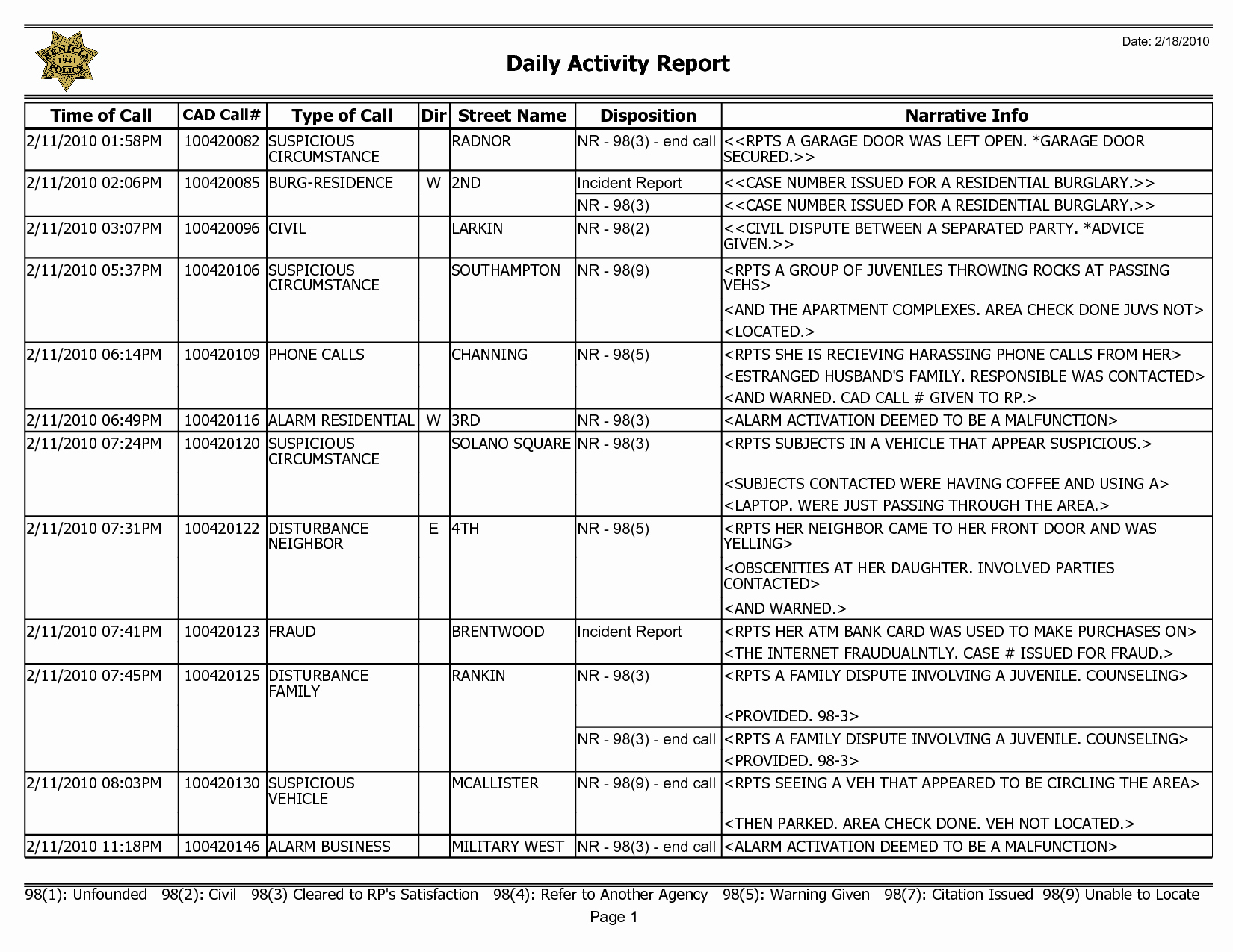 Security Guard Daily Activity Report Template New Employee Daily Activity Report Template Unbelievable