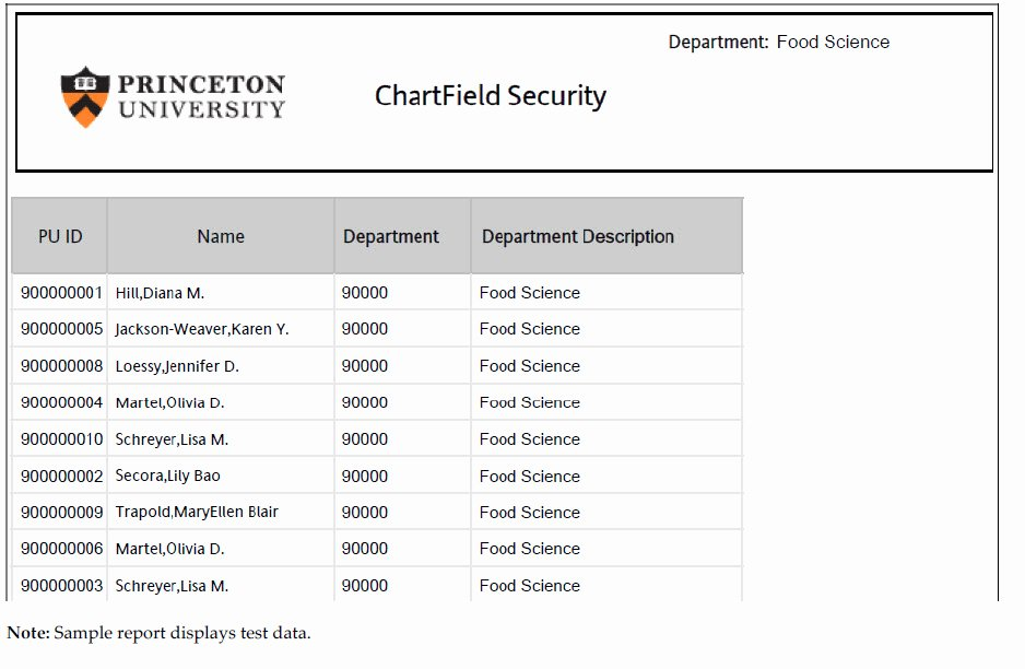 Security Report Sample Best Of Chartfield Security