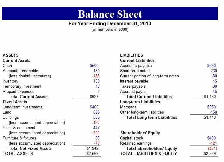 Simple Balance Sheet Template Excel Awesome Free Balance Sheet Templates for Excel