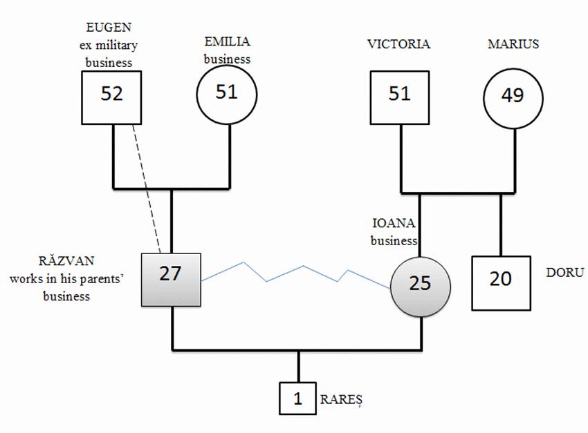 Simple Genogram Example Beautiful the Extended Family Genogram Of Razvan and Ioana