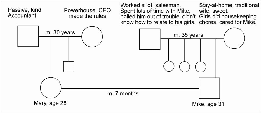 Simple Genogram Example Best Of Genograms What they are & How to Do them