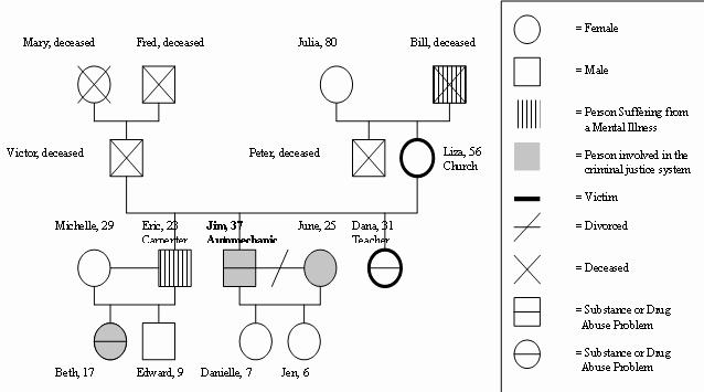 Simple Genogram Example Inspirational Family Tree Template Genogram Template