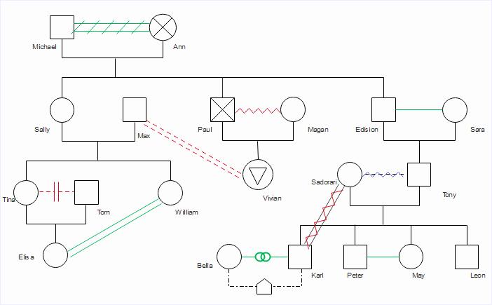 Simple Genogram Example Luxury Free Download Editable Genogram Examples