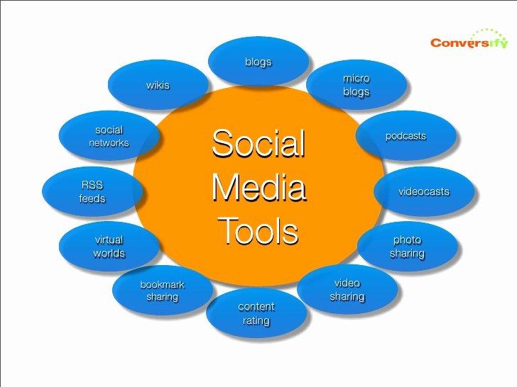 Social Media Marketing Proposal Pdf Awesome 7 Steps to A social Media Marketing Plan the Pdf