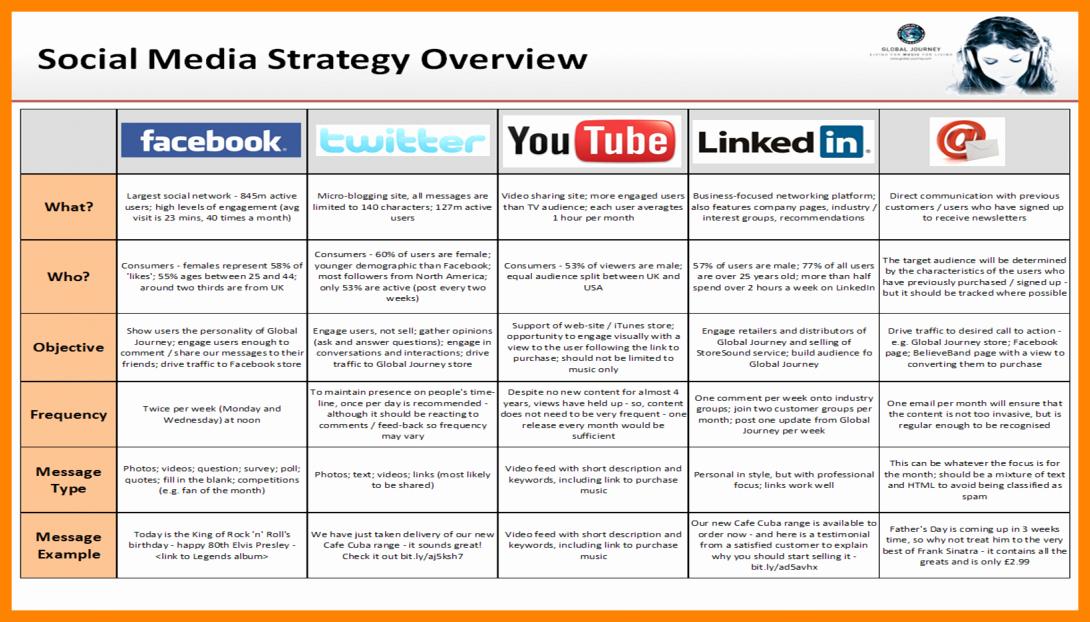 Social Media Marketing Proposal Pdf Inspirational social Media Strategy Examples – Emmamcintyrephotography