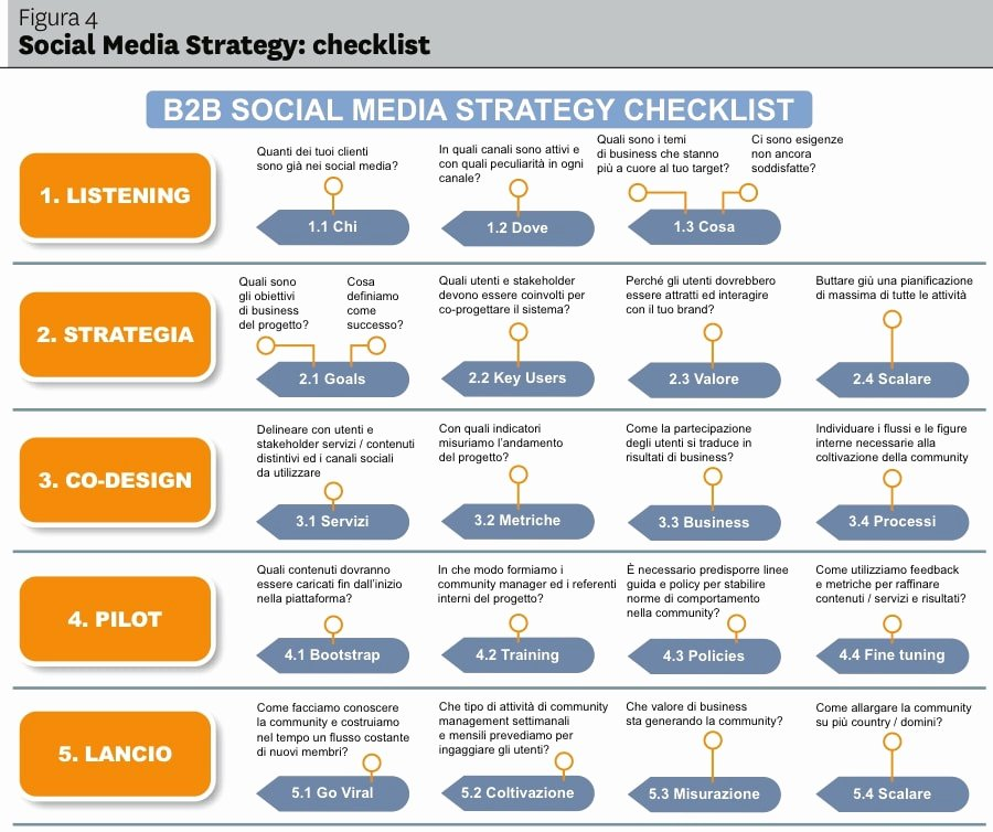 Social Media Marketing Proposal Pdf Luxury 10 social Media Marketing Plan Examples Pdf