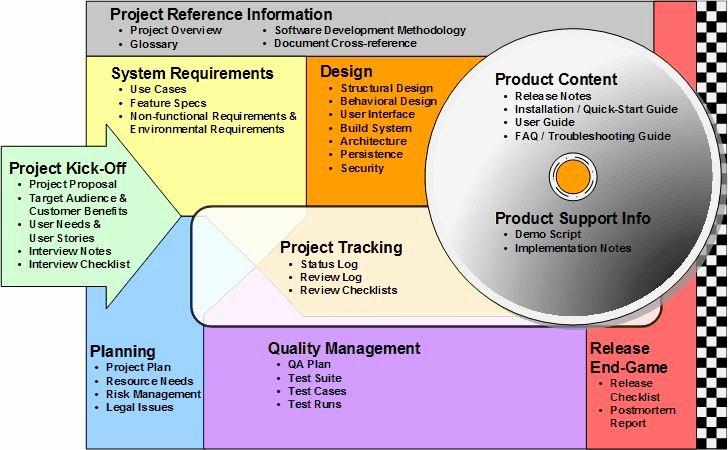 Software Documentation Sample Best Of 9 Best Interview Evaluations Images On Pinterest