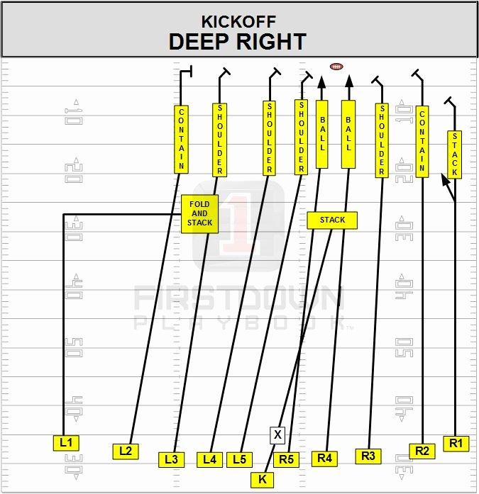 Special Teams Depth Chart Template Elegant 26 Of Special Teams Kick F Template