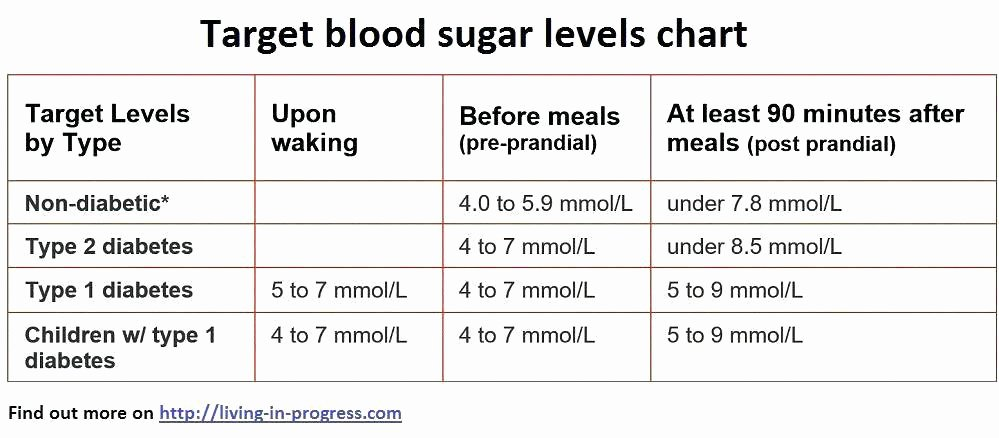 Special Teams Depth Chart Template Elegant Chart Of Blood Sugar Levels – Morning Blood