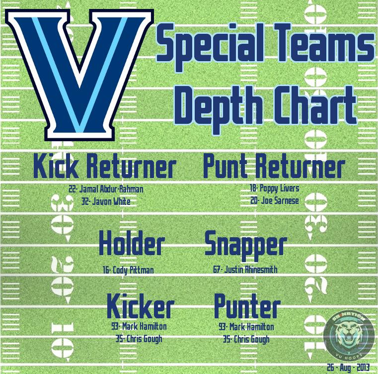 Special Teams Depth Chart Template Inspirational Villanova Football Depth Chart Vs Boston College Vu Hoops