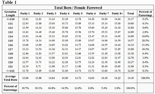 Special Teams Depth Chart Template Luxury Elegant sow Gestation Chart Swine Gestation Calendar