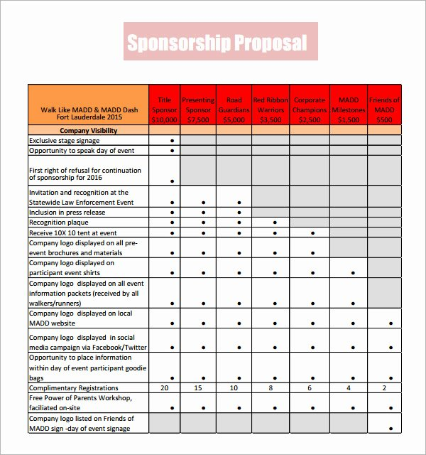 Sponsorship Package Template Free Inspirational Sample Sponsorship Proposal Template 18 Documents In