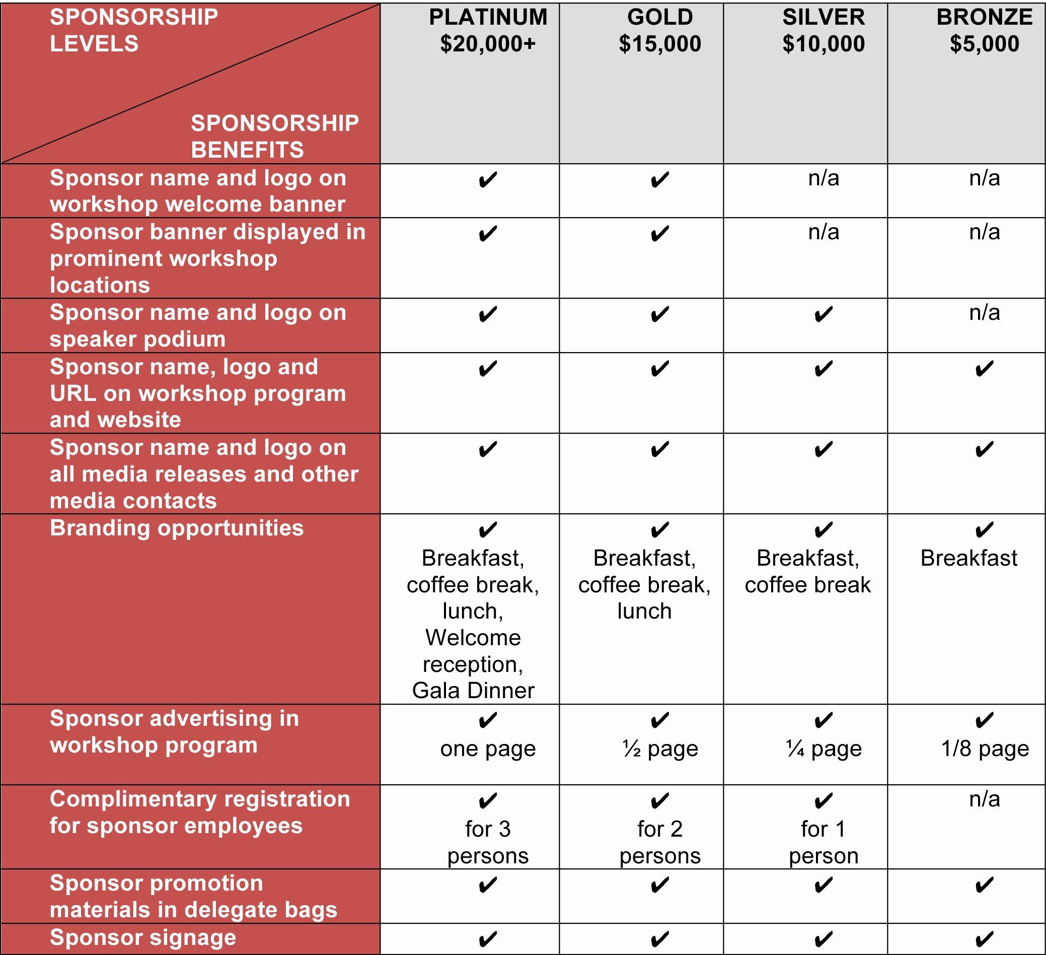 Sponsorship Packet Template Fresh Sponsorship Packages