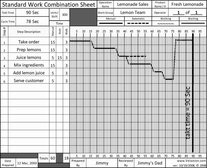 Standard Work Template Inspirational Standard Work Sheet Free Blank form