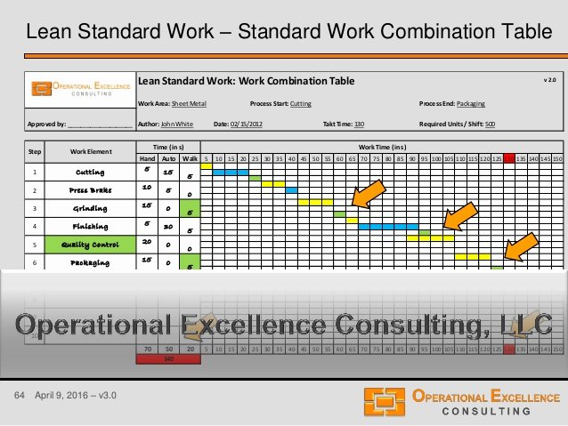 Standard Work Template Luxury Download Gantt Chart Lean Six Sigma