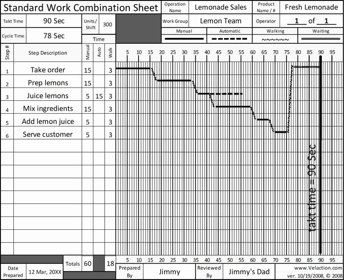 Standard Work Templates Excel Beautiful How to Make Standardized Work Bination Table 1