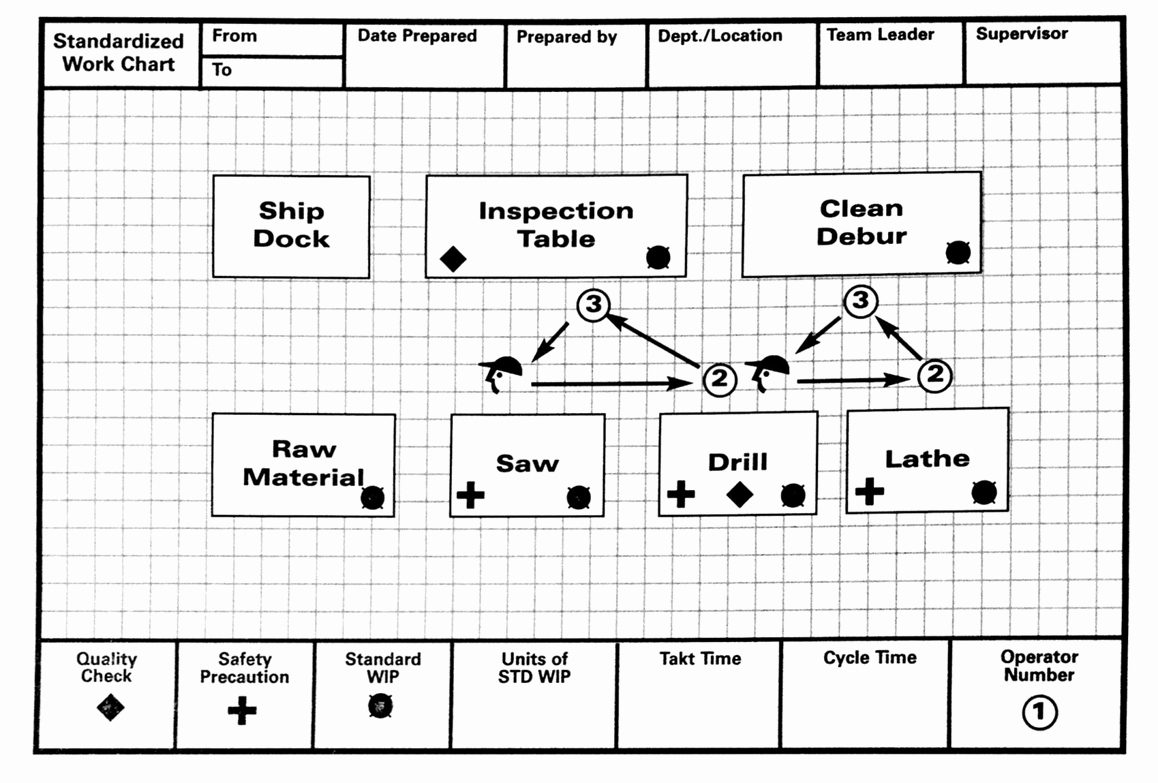 Standard Work Templates Excel Elegant Lean Lexicon Work Chart – Michel Baudin S Blog