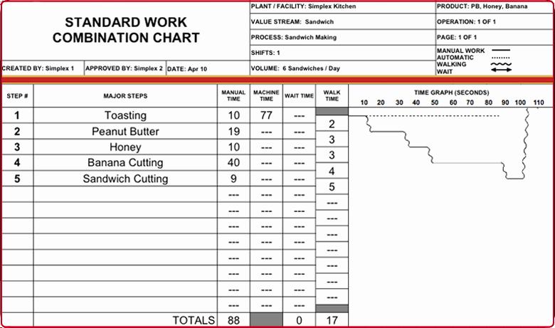 Standard Work Templates Excel Inspirational Simplex Glossary