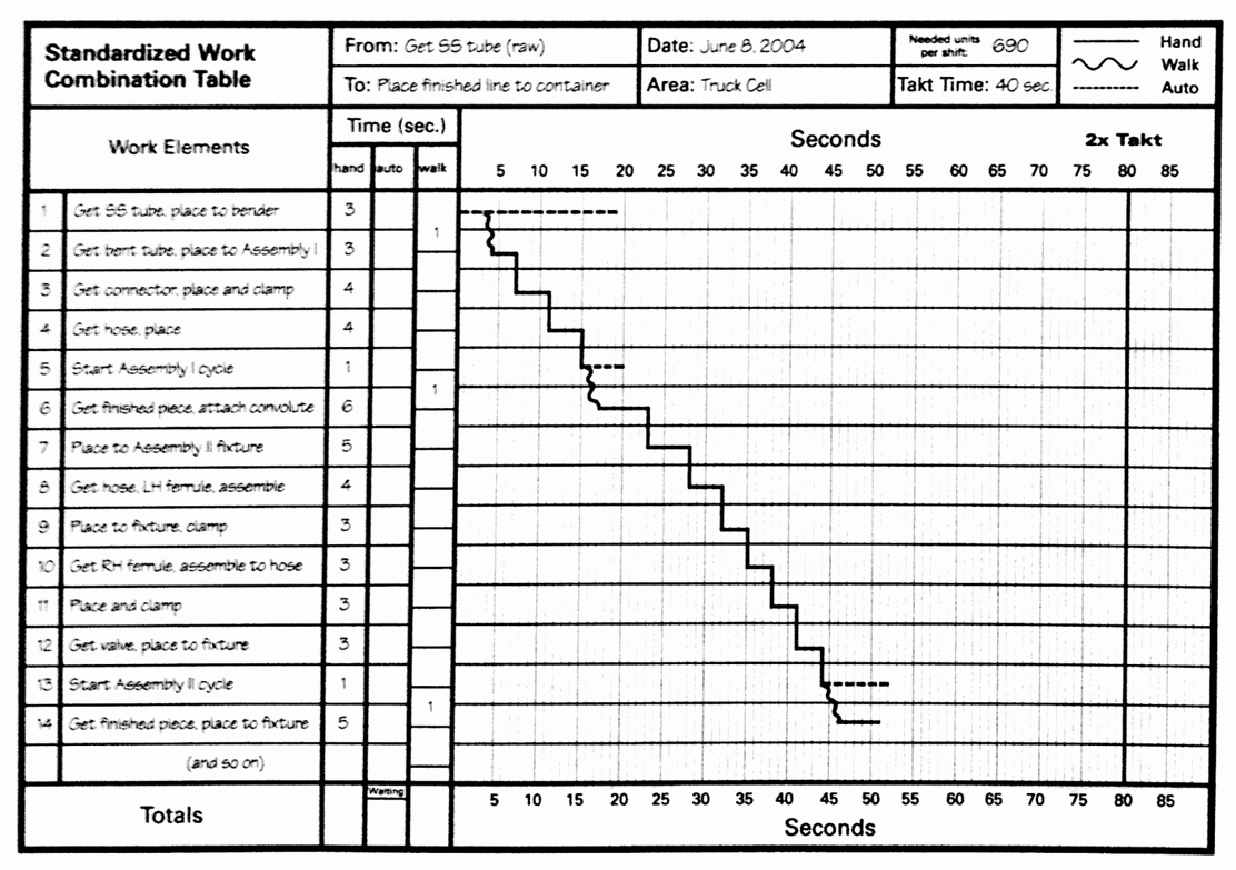 Standard Work Templates Excel Unique Lean Lexicon Work Bination Chart