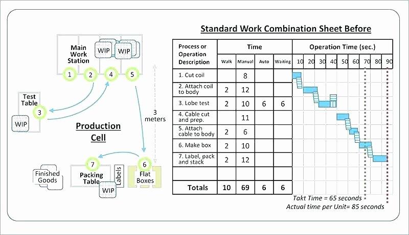 Standardized Work Instructions Templates Beautiful Creating Standard Work Instructions