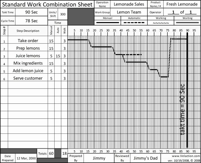 Standardized Work Instructions Templates Lovely Standard Work Template Beepmunk