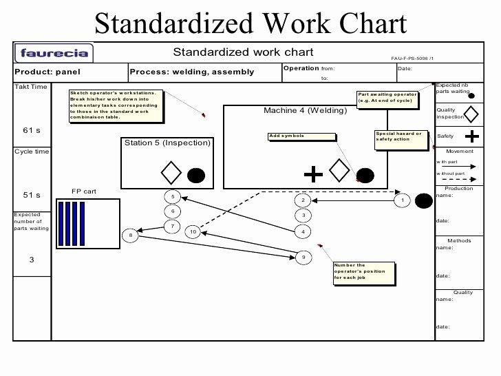 Standardized Work Instructions Templates Lovely Standardized Work