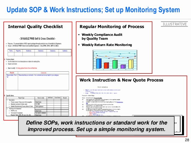 Standardized Work Instructions Templates Luxury Lean Six Sigma Storyboard Template by Operational