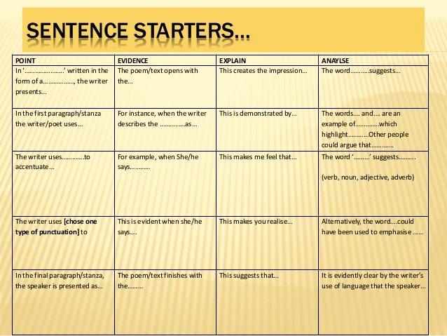 Starter Words for Essays Inspirational Sentence Starters