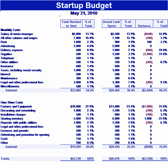 Startup Expenses and Capitalization Spreadsheet Awesome Download Startup Related Excel Templates for Microsoft