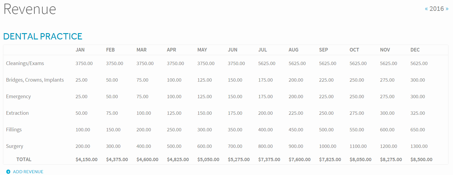Startup Expenses and Capitalization Spreadsheet Beautiful Starting A Dental Practice How to Build Financial