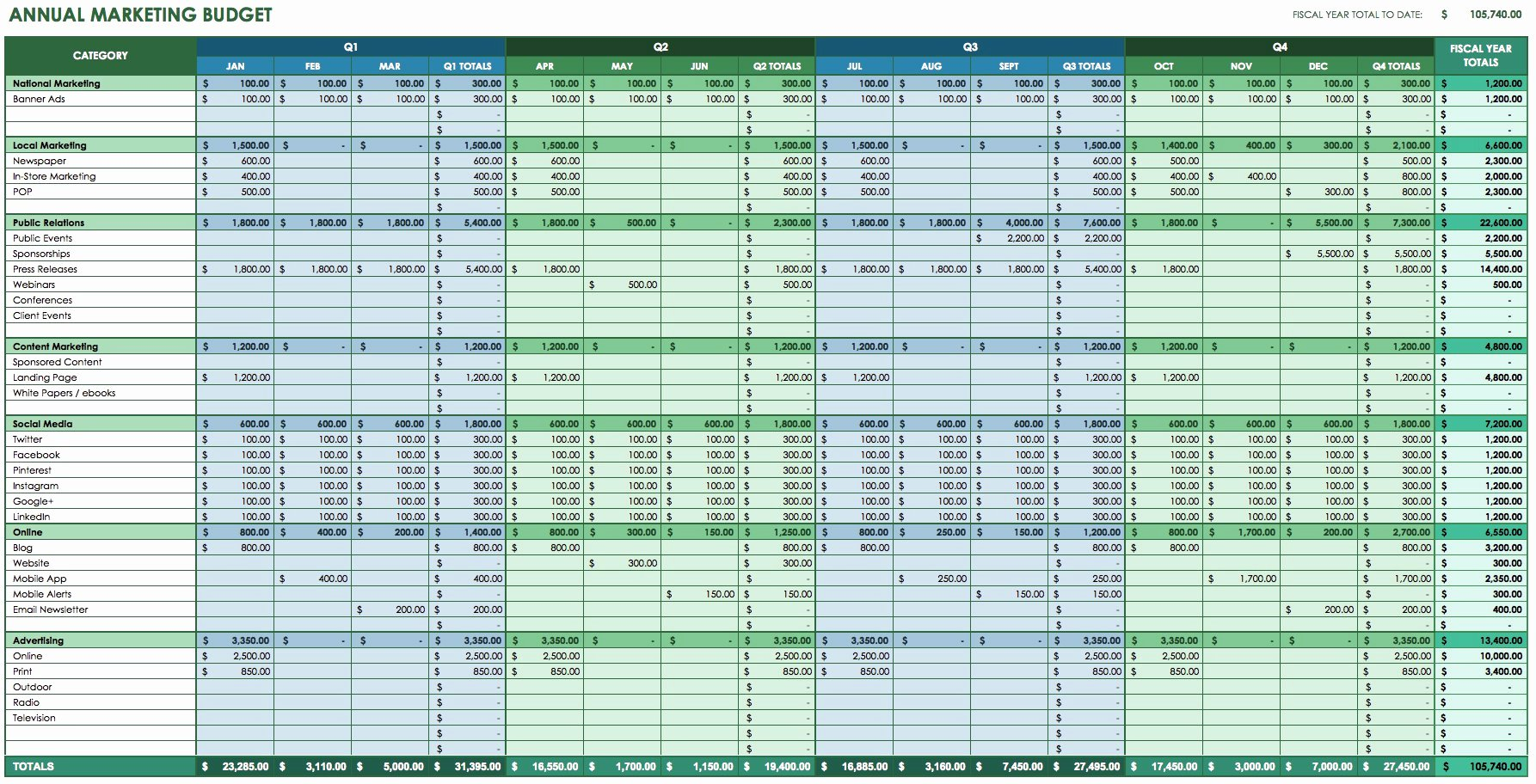 Startup Expenses and Capitalization Spreadsheet Inspirational 12 Free Marketing Bud Templates