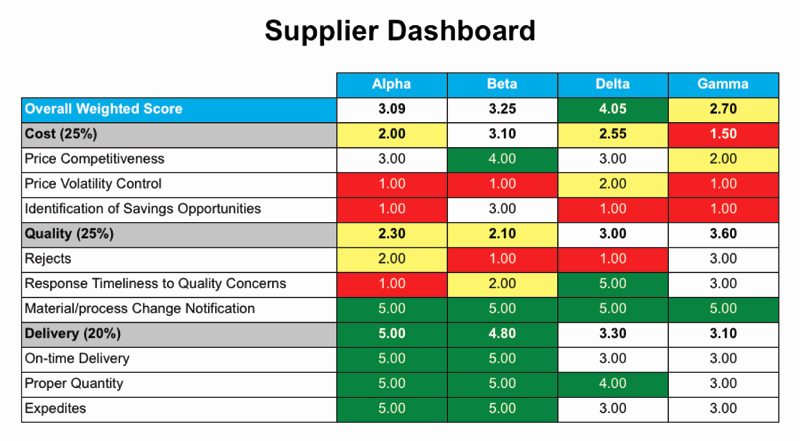 Supplier Performance Scorecard Template Xls Lovely Supplier Performance Metrics