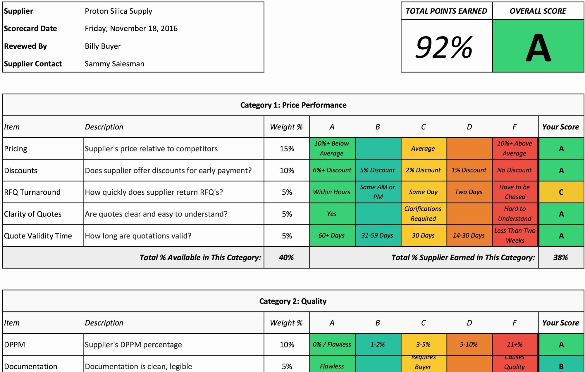 Supplier Performance Scorecard Template Xls New Supplier Scorecard Template 2018