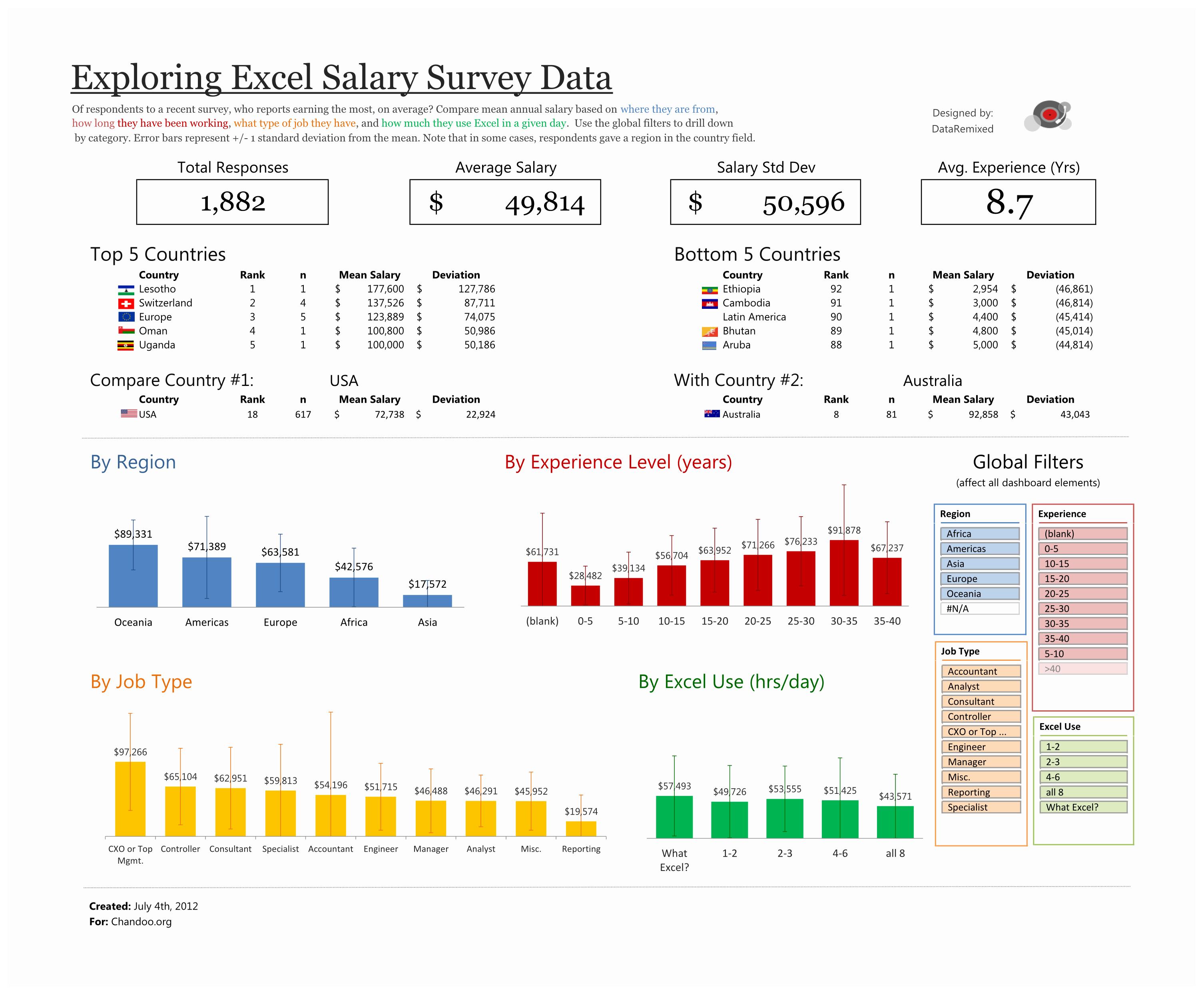 Survey Results Excel Template Best Of Exploring Survey Data with Excel – Dataremixed