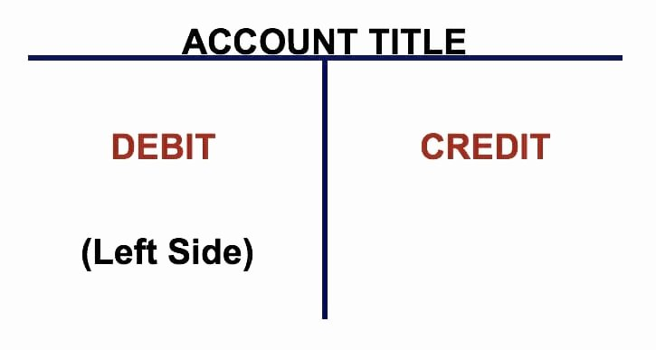 T Account Template Excel Luxury T Accounts A Guide to Understanding T Accounts with Examples
