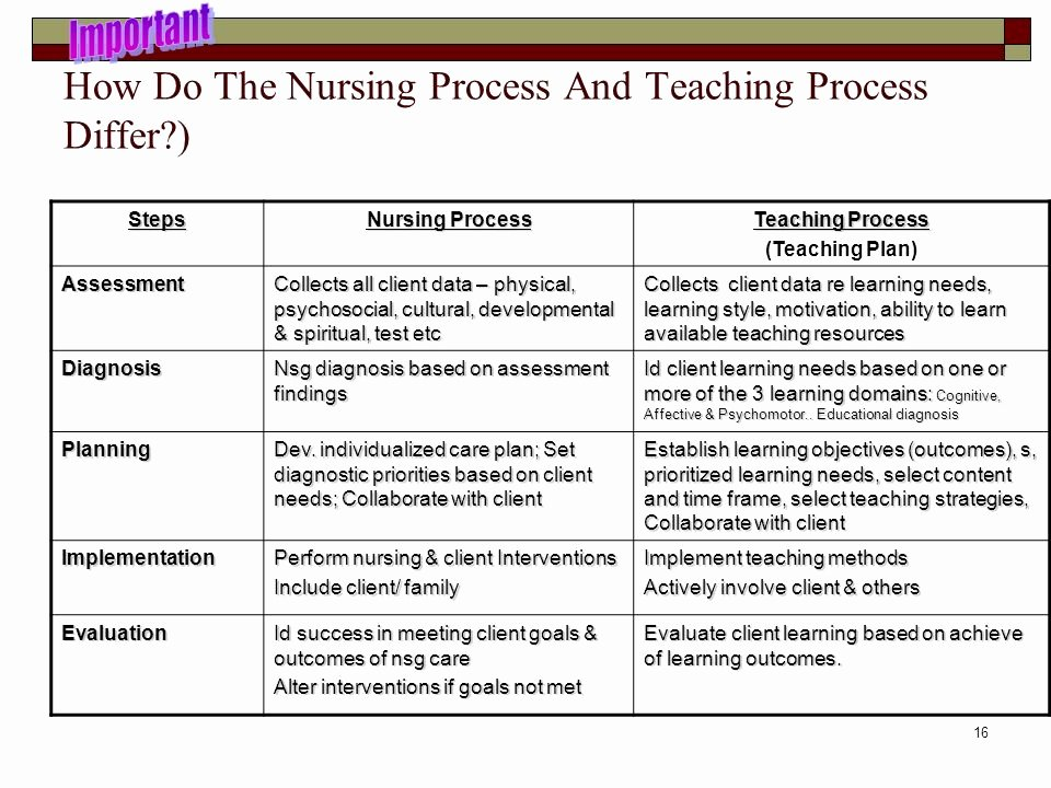 Teaching Plan for Nursing Fresh N115 Health Education and Healthy Behaviors Ppt Video