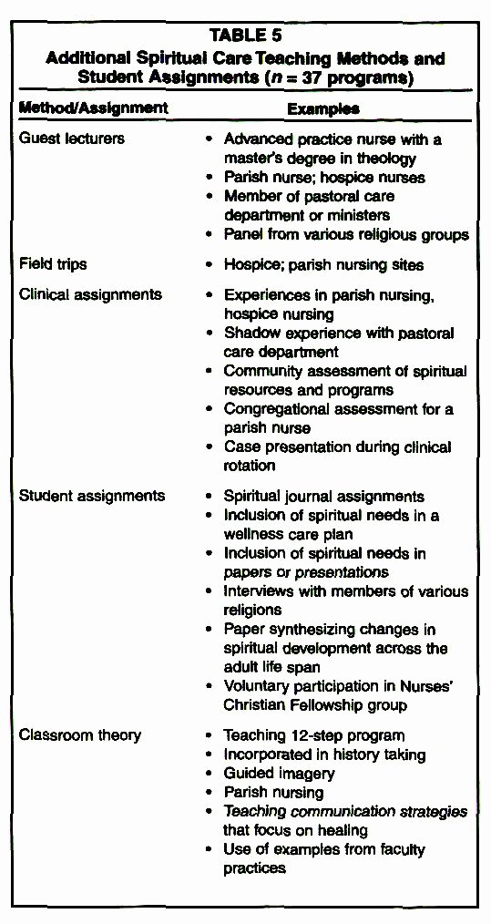 Teaching Plan for Nursing Lovely Teaching the Spiritual Dimension Of Nursing Care A Survey