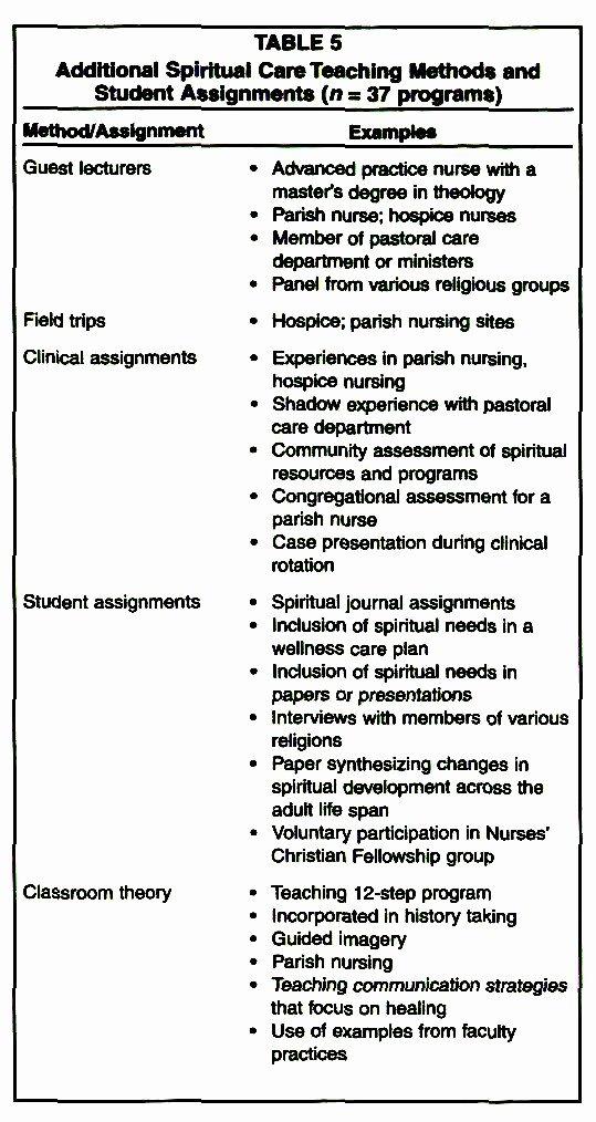 Teaching Plan for Nursing Lovely Teaching the Spiritual Dimension Of Nursing Care A Survey