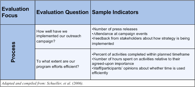 Technical Evaluation Criteria Template Unique Planning and Implementing An Ee Evaluation