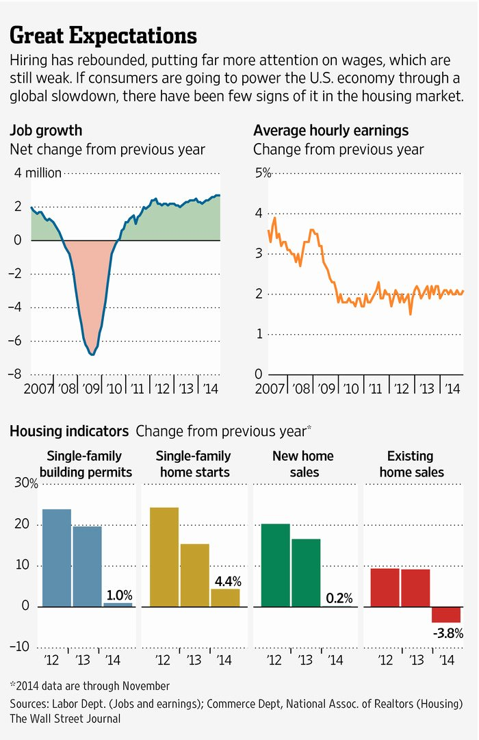 The Perils Of Empathy Wsj Fresh U S Economy's Promises and Perils Of 2015 Wsj
