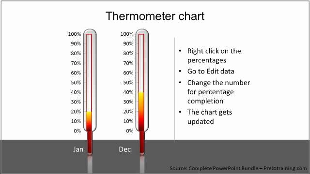 Thermometer Chart Powerpoint Elegant 3 Creative Data Driven Chart Ideas for Training