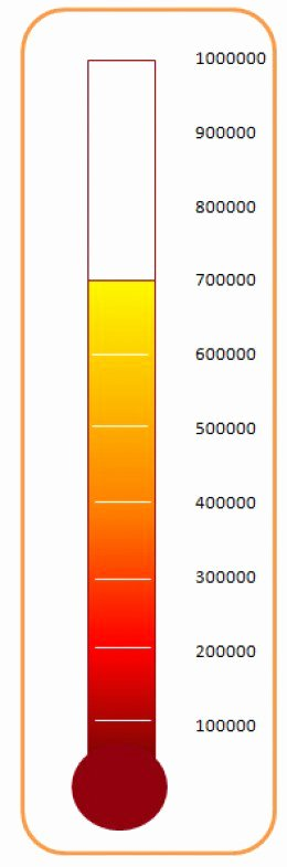 Thermometer Goal Chart Template Beautiful Creating A thermometer Graph or Chart Template In Excel